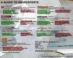 chocolate_doom dosbox guide infographic informative odamex prboom+ source_ports zandronum zdaemon zdoom  rating:Safe score:0 user:SmugglyDumplings